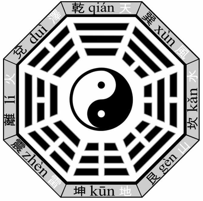 the I Ching Astrological Chart Natal Hexagram